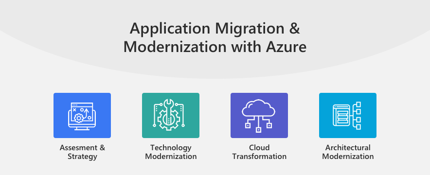 Application Migration & Modernization with Azure