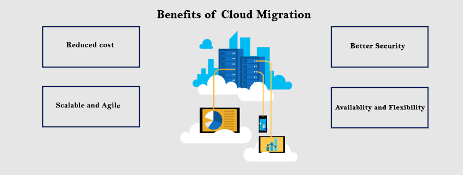cloud migration benefits