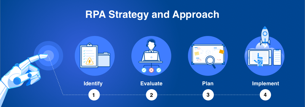 RPA Strategy and Approach -min